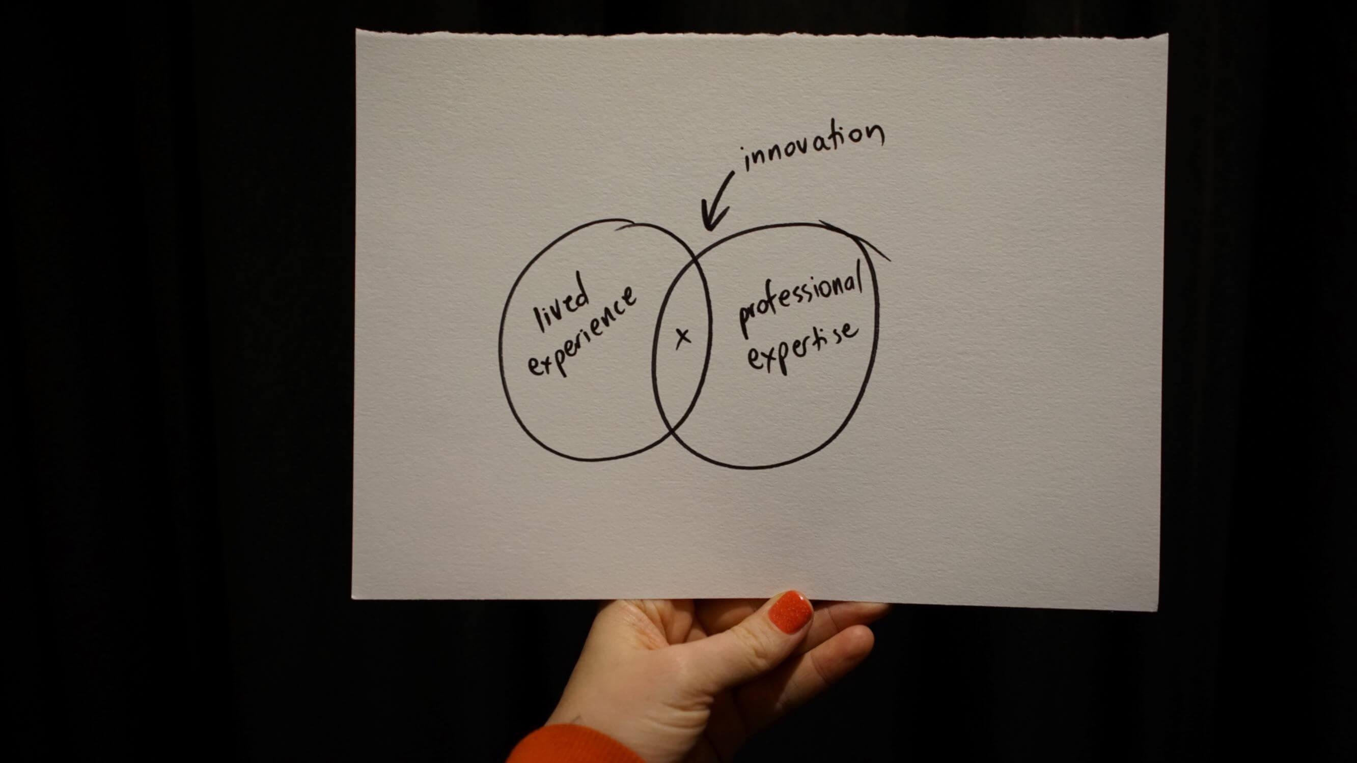Ven Diagram best practice